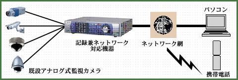 既設カメラ(アナログ)をご利用の場合 セキュリティ 名古屋 防犯設備