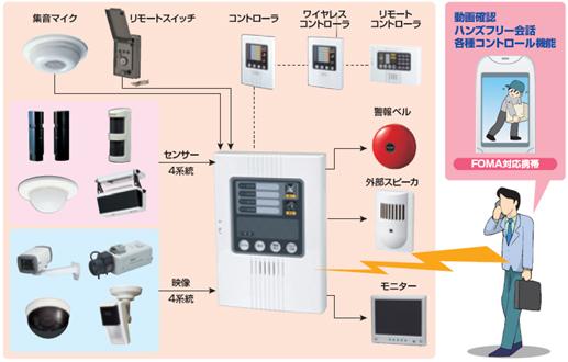 携帯電波映像通報システム セキュリティ 名古屋 防犯設備